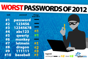 The worst passwords of 2012